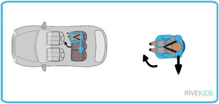 rivemove elimina efecto giro