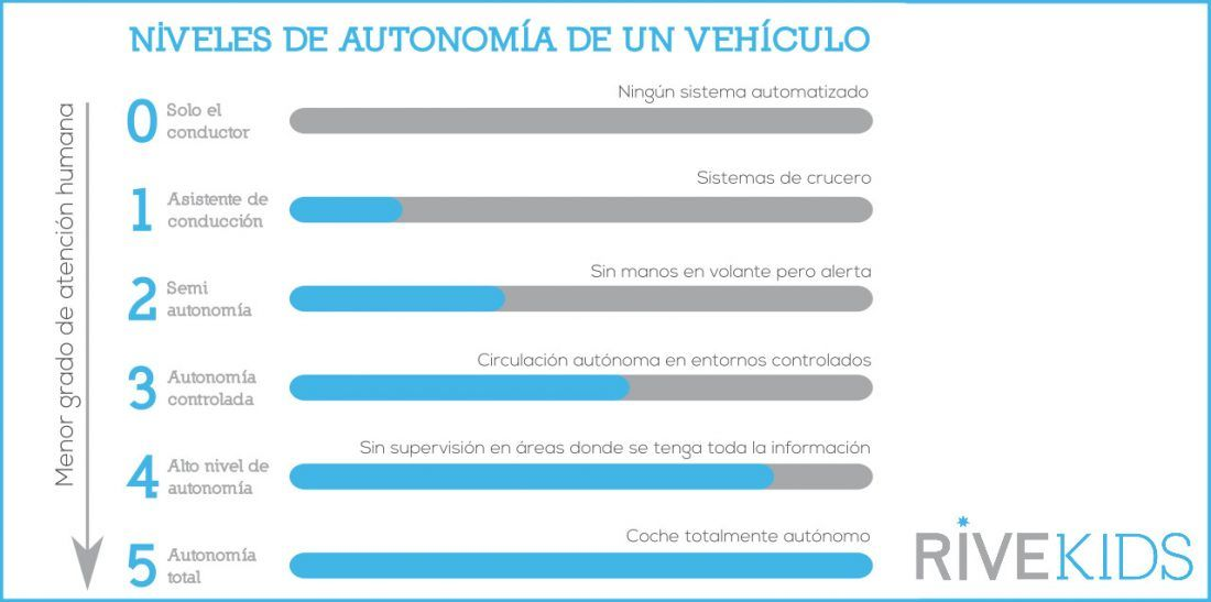 niveles_coche_autonomo