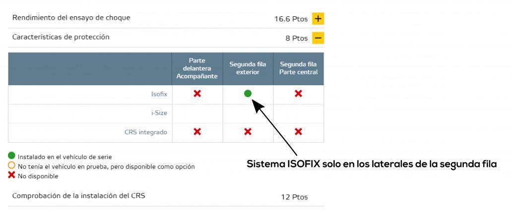 Isofix_coches_7_plazas
