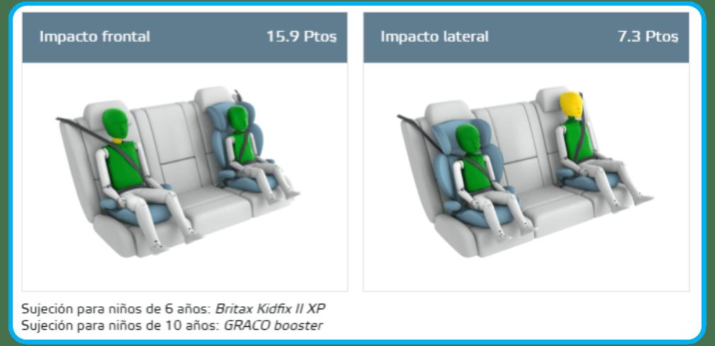 comparativa sujeción de silla Britax Römer KidFix II XP en Hyundai KONA