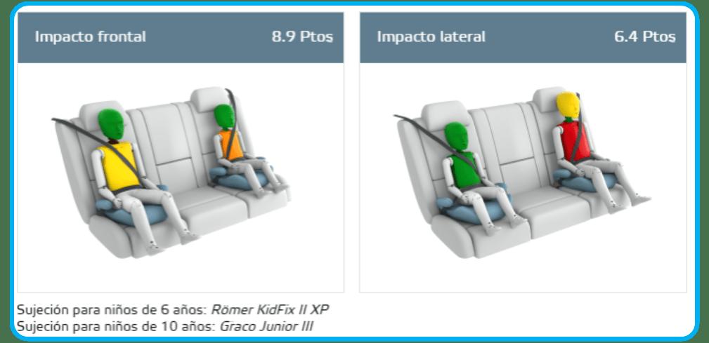comparativo de silla Britax Römer KidFix II XP en kia picanto