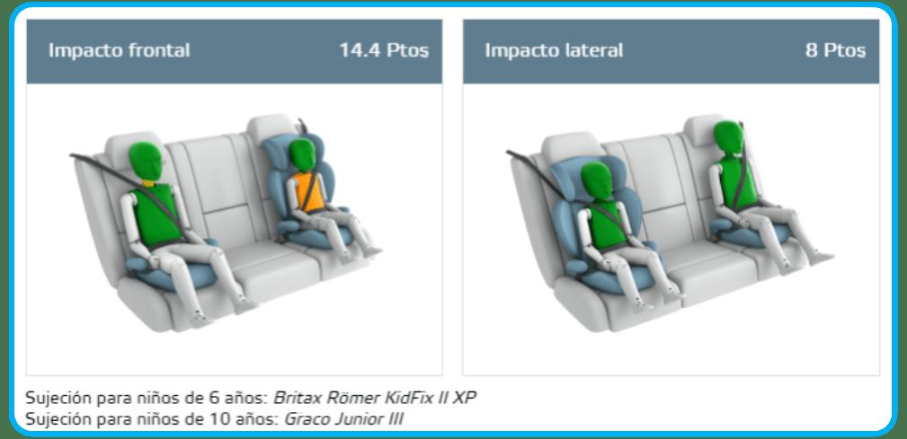 comparativa de sujeción con Britax Römer KidFix II XP en kia rio