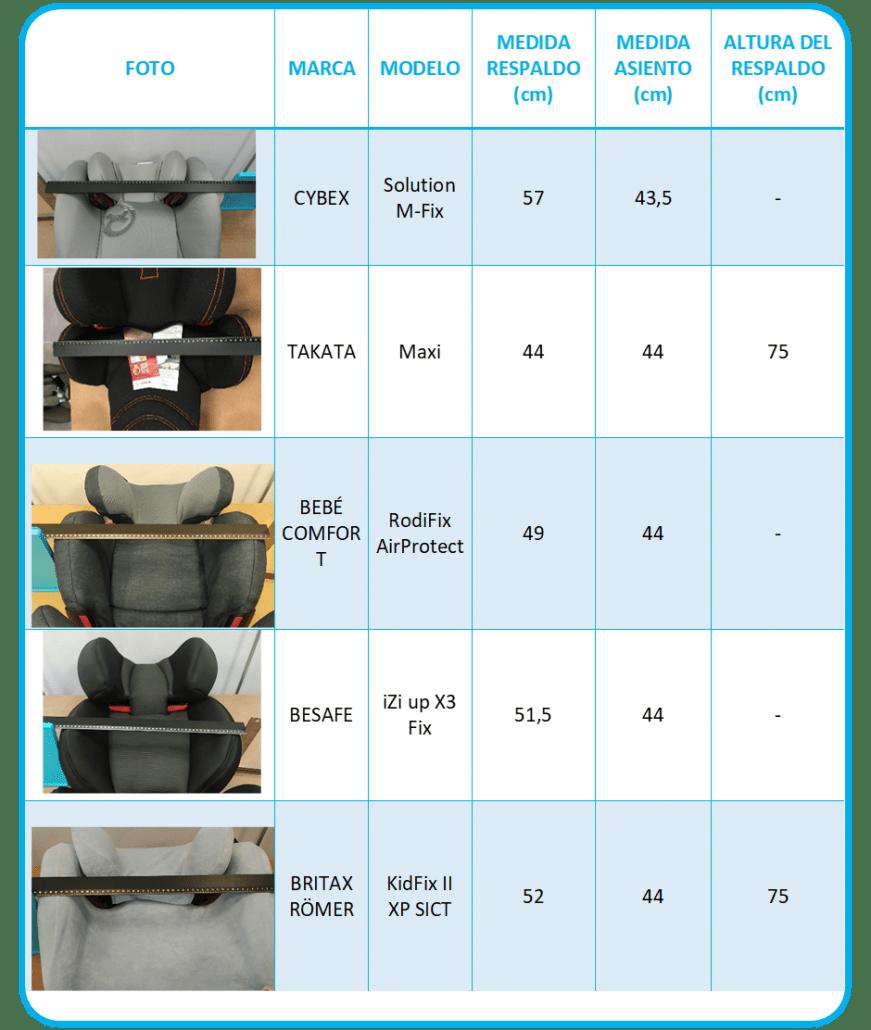 recopilación de medidas clasificada por marca y modelo