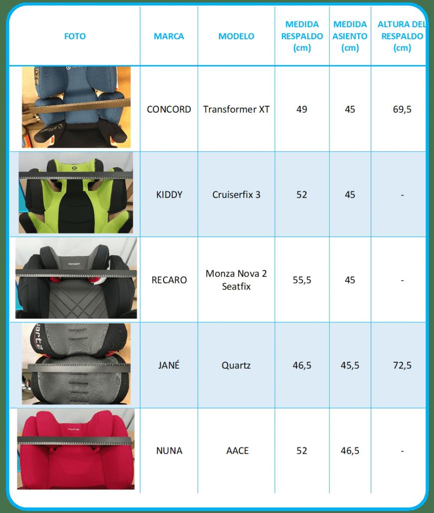 comparativa de medidas de 5 modelos según su marca y modelo