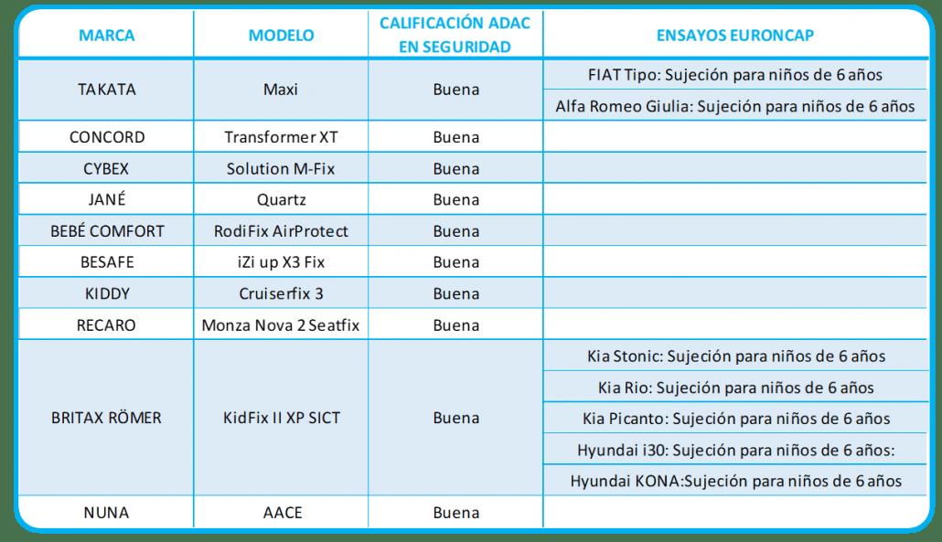 comparativa por modelos y marcas de coches por seguridad