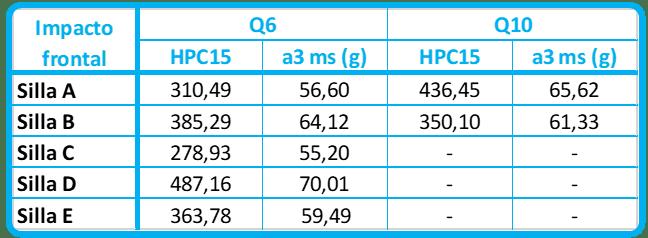 tabla de comparativa de datos de un impacto frontal mejores sillas grupo 2-3