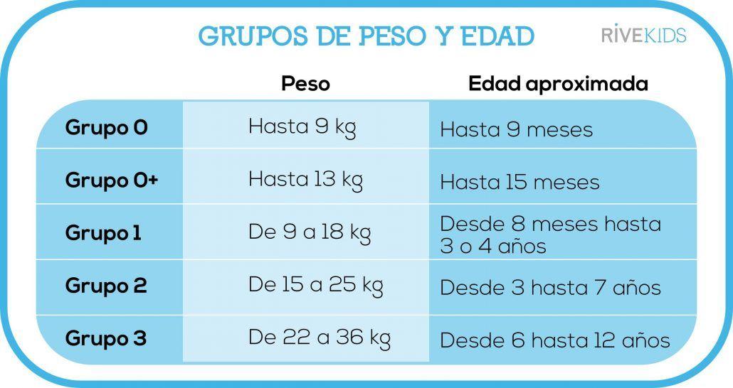 sillas_para_bebé_grupos