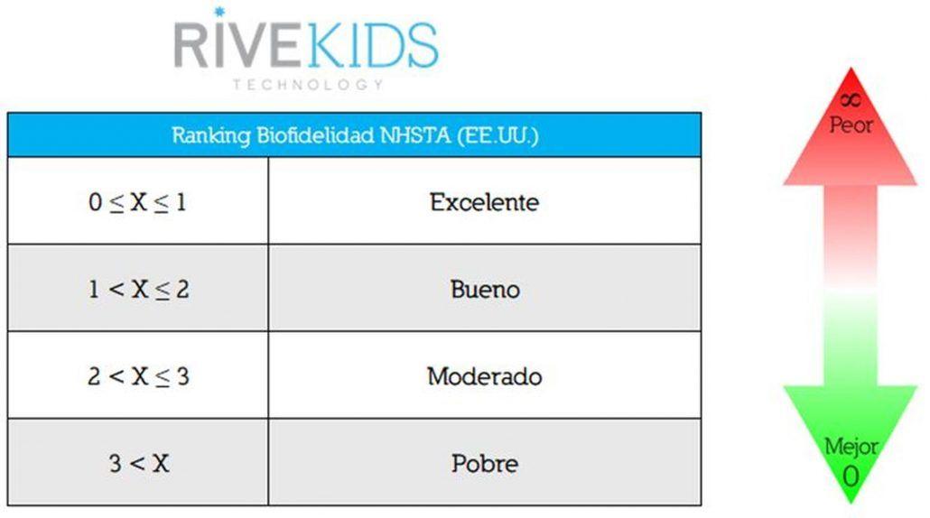 Ranking_Biofidelidad_dummies
