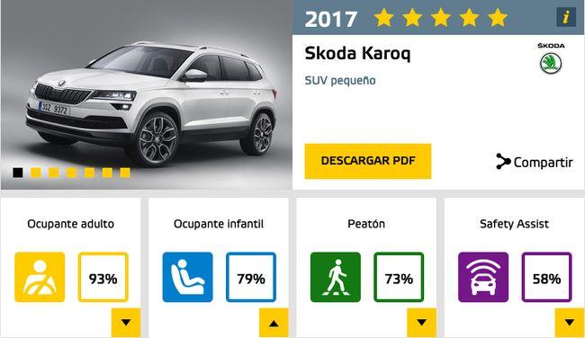 euroncap_skoda_karoq