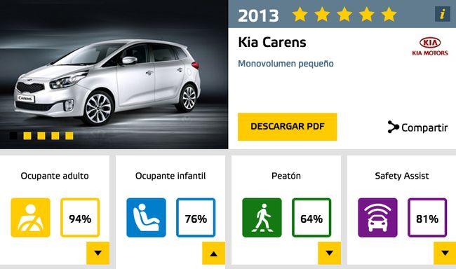 euroncap_kia_carens