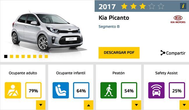 kia_picanto_euroncap
