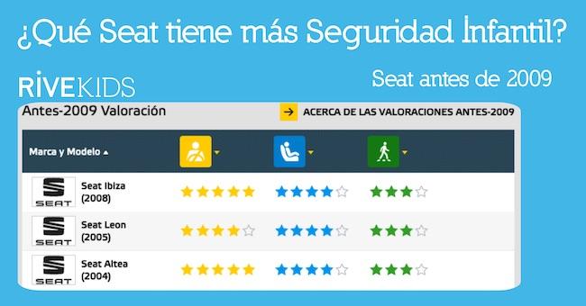 Que_seat_tiene_mas_seguridad_infantil_2009_rivekids