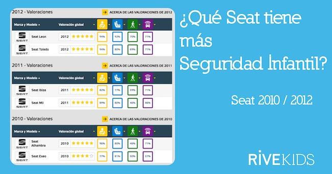 Que_seat_tiene_mas_seguridad_infantil_2012_rivekids
