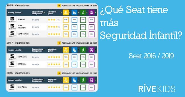 Que_seat_tiene_mas_seguridad_infantil_2019_rivekids