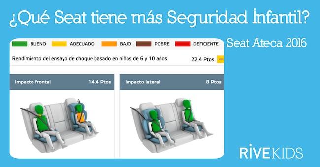 Que_seat_tiene_mas_seguridad_infantil_ateca_rivekids