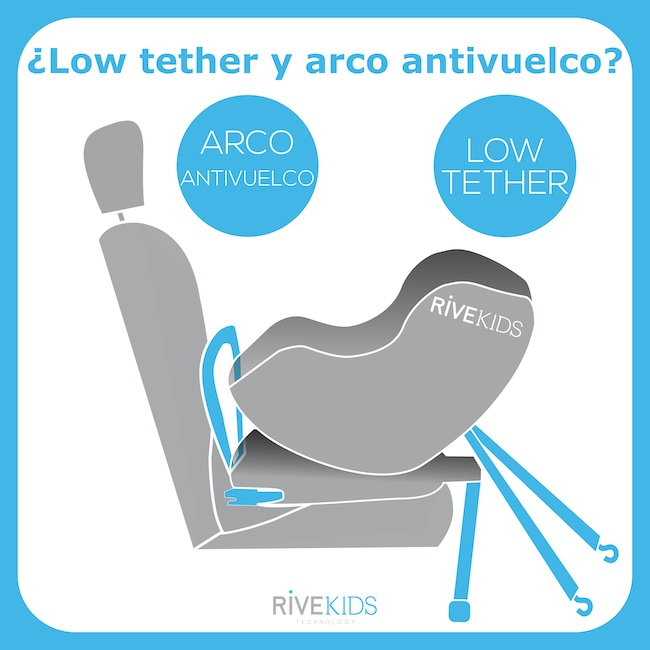 Low_tether_arco_antivuelco