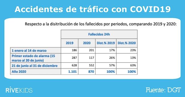 fallecidos_2020_carreteras_españa