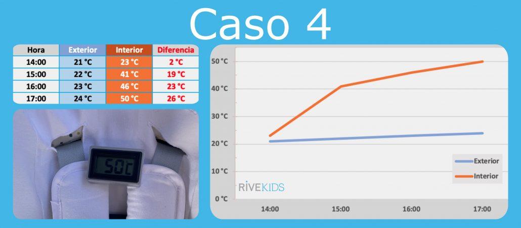 golpe_de_calor_nino_coche_rivekids
